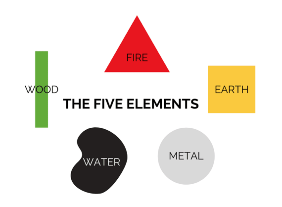 Feng Shui 5 Elementen